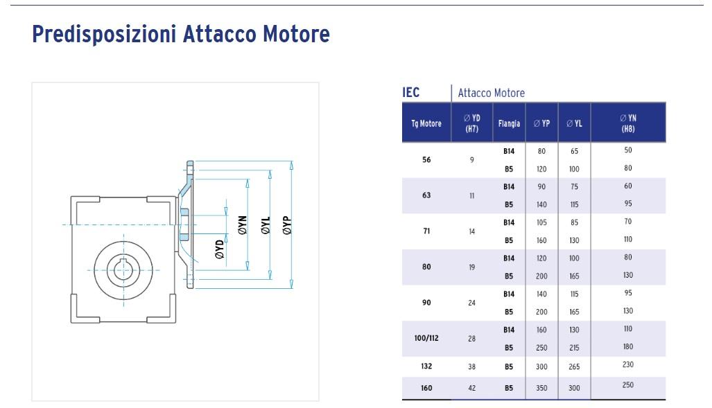 vendita riduttori per motori elettrici